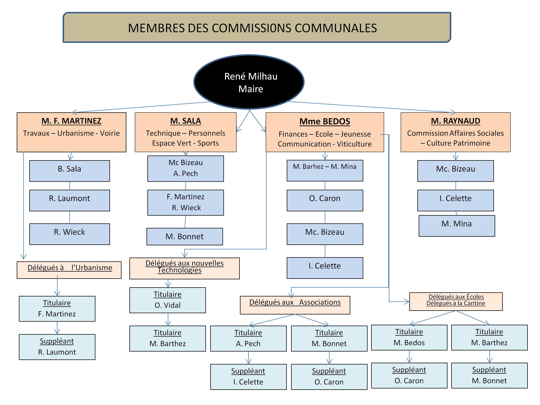 2014-Organigrame-Définitif-CommissionsMairie